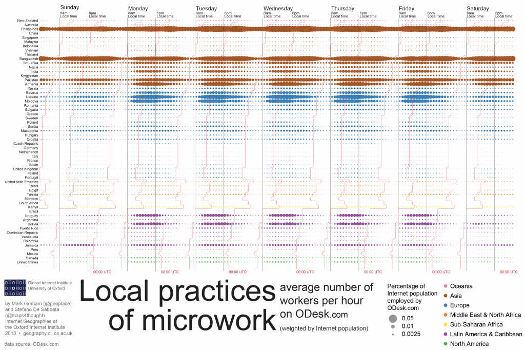 ODesk--Local_practices_of_microwork-final-01